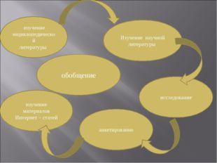 изучение энциклопедической литературы обобщение исследование изучение матери