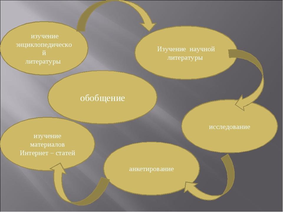 изучение энциклопедической литературы обобщение исследование изучение матери...
