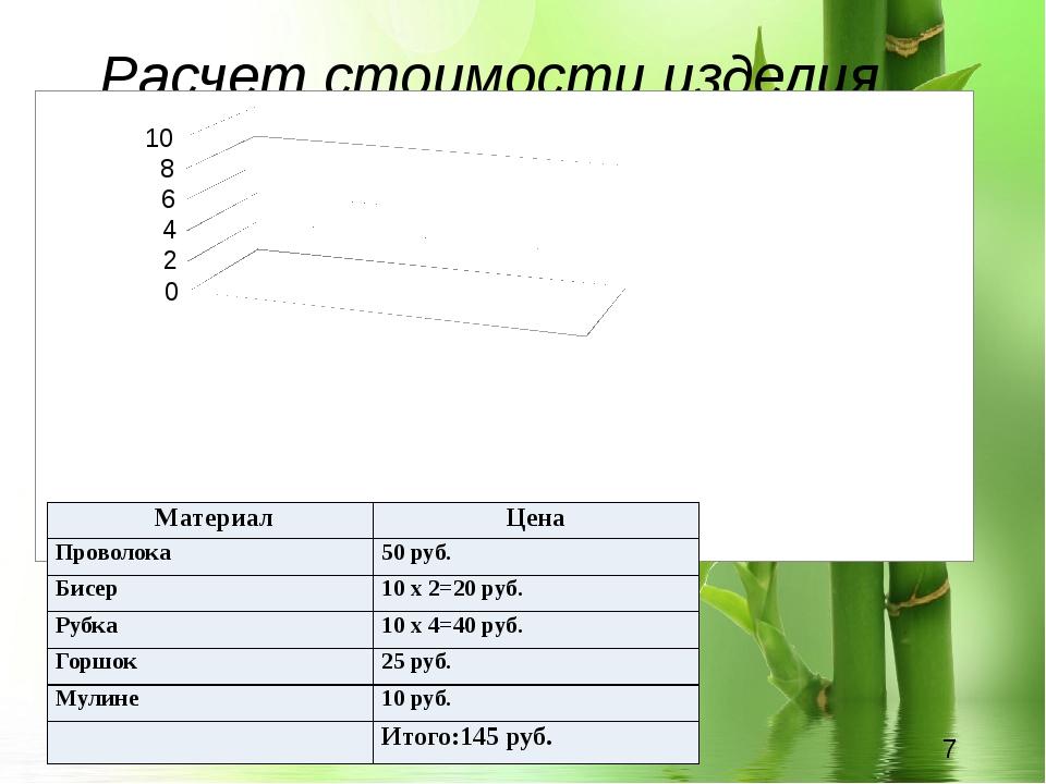 Расчет стоимости изделия Материал Цена Проволока 50 руб. Бисер 10x 2=20 руб....