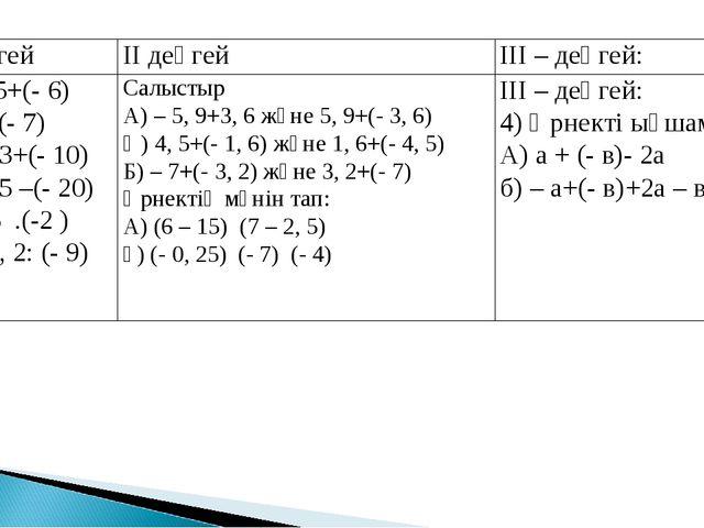 І деңгейІІ деңгейІІІ – деңгей: А) – 5+(- 6) Б) 7+(- 7) В) 9, 3+(- 10) г) –...