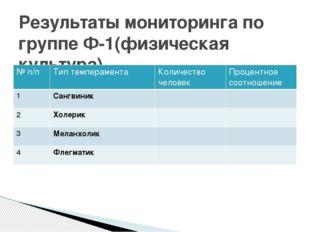 Результаты мониторинга по группе Ф-1(физическая культура) № п/п Тип темпераме