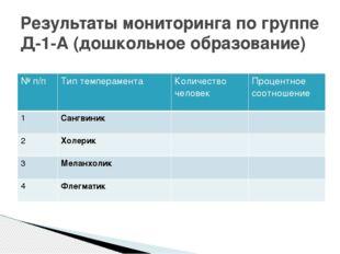 Результаты мониторинга по группе Д-1-А (дошкольное образование) № п/п Тип тем