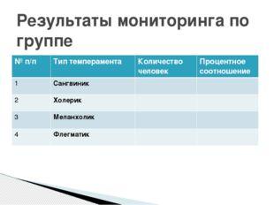 Результаты мониторинга по группе № п/п Тип темперамента Количество человек Пр