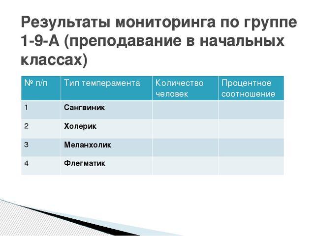 Результаты мониторинга по группе 1-9-А (преподавание в начальных классах) № п...
