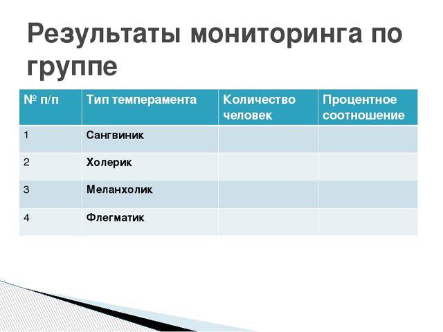 Результаты мониторинга по группе № п/п Тип темперамента Количество человек Пр...