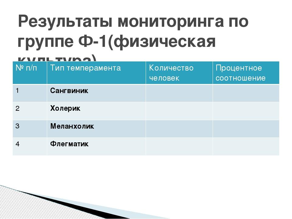 Результаты мониторинга по группе Ф-1(физическая культура) № п/п Тип темпераме...