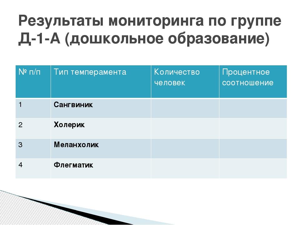 Результаты мониторинга по группе Д-1-А (дошкольное образование) № п/п Тип тем...