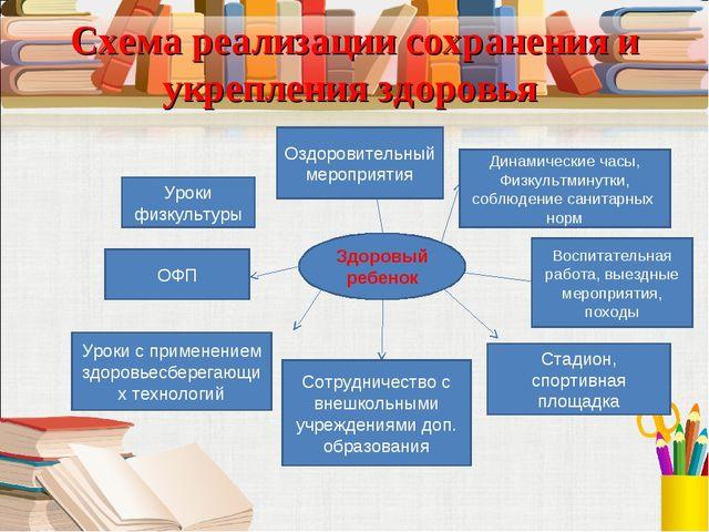 Схема реализации сохранения и укрепления здоровья Динамические часы, Физкульт...