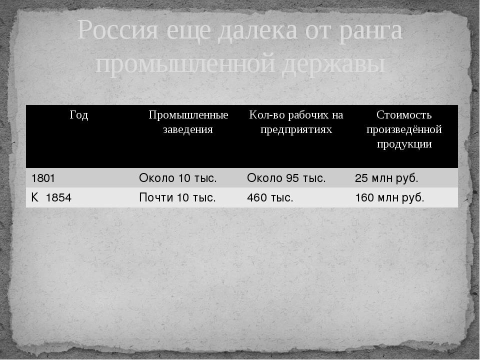 Россия еще далека от ранга промышленной державы Год Промышленные заведения Ко...
