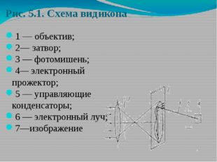 Рис. 5.1. Схема видикона 1 — объектив; 2— затвор; 3 — фотомишень; 4— электрон