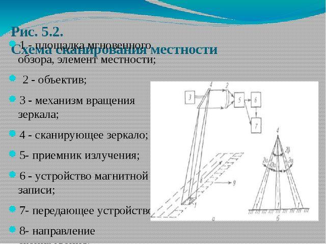Рис. 5.2. Схема сканирования местности 1 - площадка мгновенного обзора, элеме...