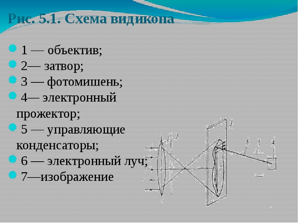 Рис. 5.1. Схема видикона 1 — объектив; 2— затвор; 3 — фотомишень; 4— электрон...