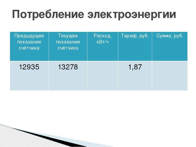 Потребление электроэнергии Предыдущее показание счётчика Текущее показание сч...