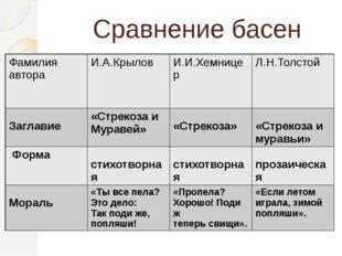 Сравнение басен Фамилия автора И.А.Крылов И.И.Хемницер Л.Н.Толстой Заглавие