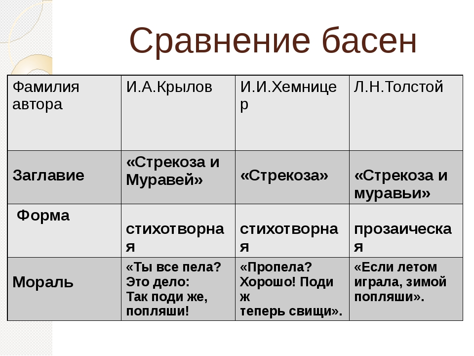 Сравнение басен Фамилия автора И.А.Крылов И.И.Хемницер Л.Н.Толстой Заглавие...