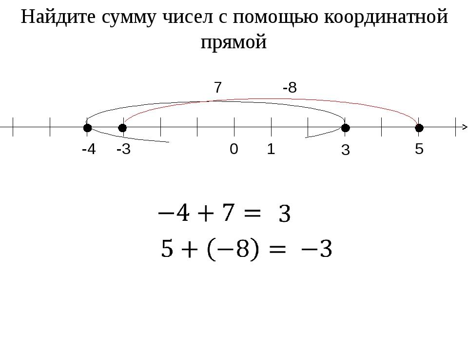 -4 3 7 5 -3 -8 Найдите сумму чисел с помощью координатной прямой 0 1