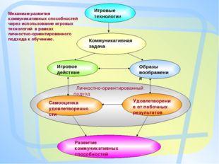 Личностно-ориентированный подход Механизм развития коммуникативных способнос