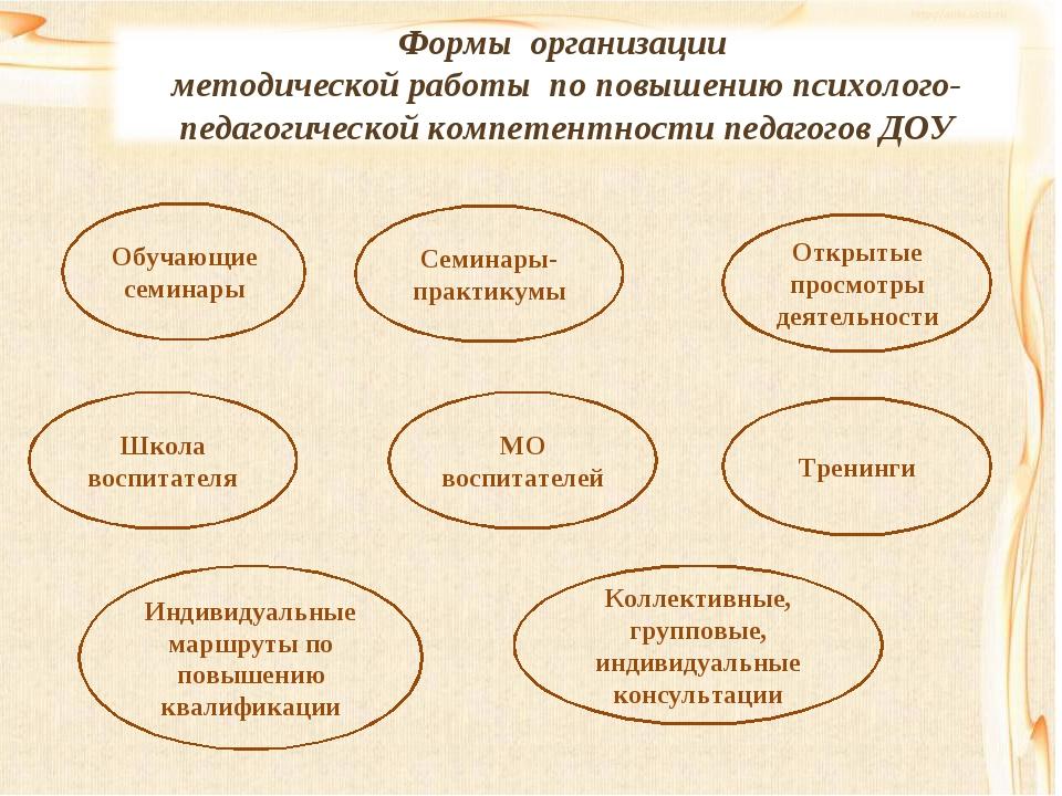 Обучающие семинары Семинары-практикумы Коллективные, групповые, индивидуальны...