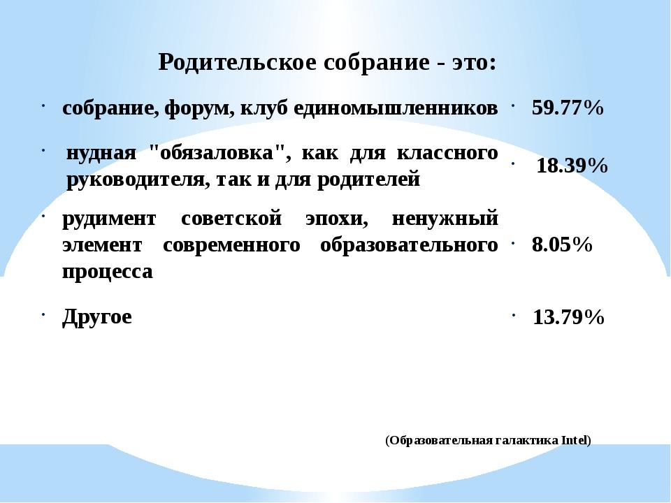 Родительское собрание - это: собрание, форум, клуб единомышленников 59.77% ну...