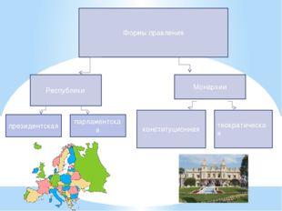 Формы правления Республики Монархии конституционная теократическая президент
