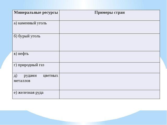 Минеральные ресурсы Примеры стран а) каменный уголь б) бурый уголь в) нефть...