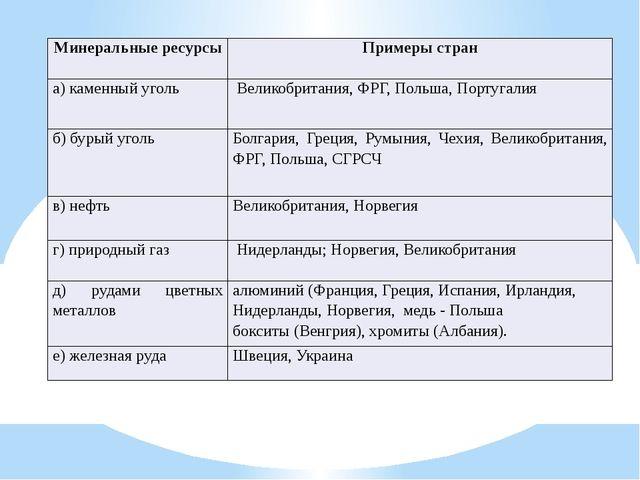 Минеральные ресурсы Примеры стран а) каменный уголь Великобритания,ФРГ,Польш...