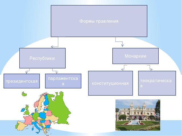 Формы правления Республики Монархии конституционная теократическая президент...