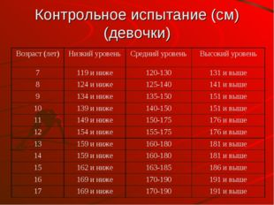 Контрольное испытание (см) (девочки) Возраст (лет)Низкий уровеньСредний уро