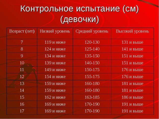 Контрольное испытание (см) (девочки) Возраст (лет)Низкий уровеньСредний уро...