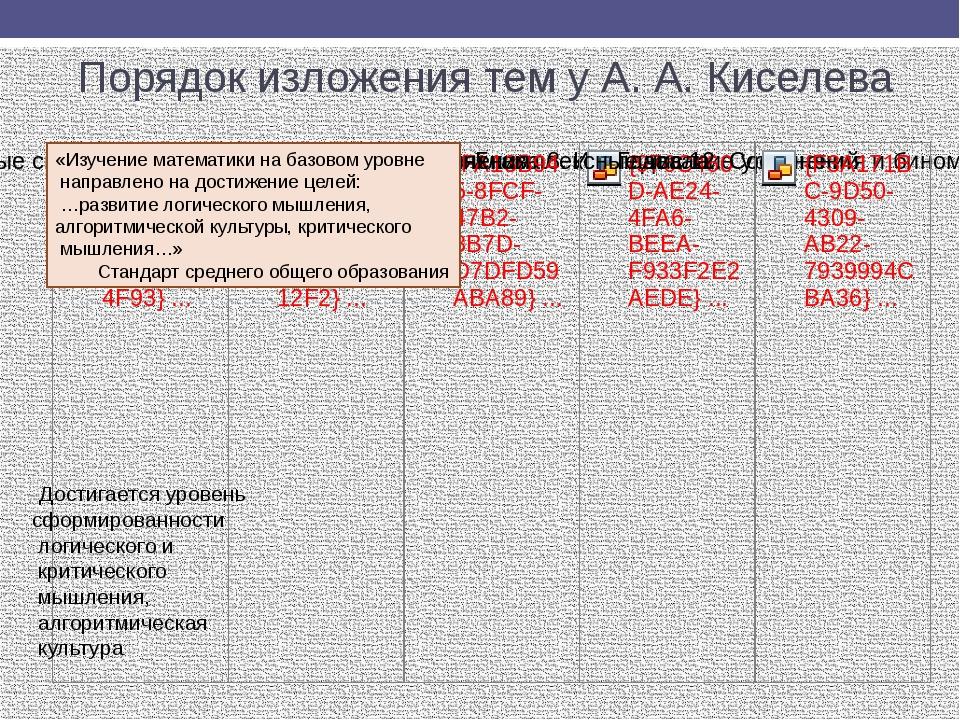 Порядок изложения тем у А. А. Киселева Достигается уровень сформированности л...
