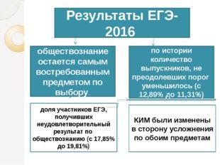 Результаты ЕГЭ-2016 обществознание остается самым востребованным предметом п