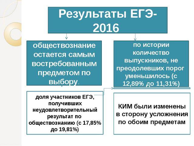 Результаты ЕГЭ-2016 обществознание остается самым востребованным предметом п...