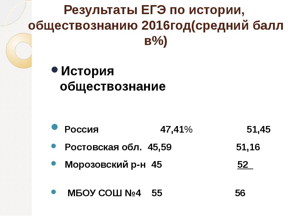 Результаты ЕГЭ по истории, обществознанию 2016год(средний балл в%) История об...