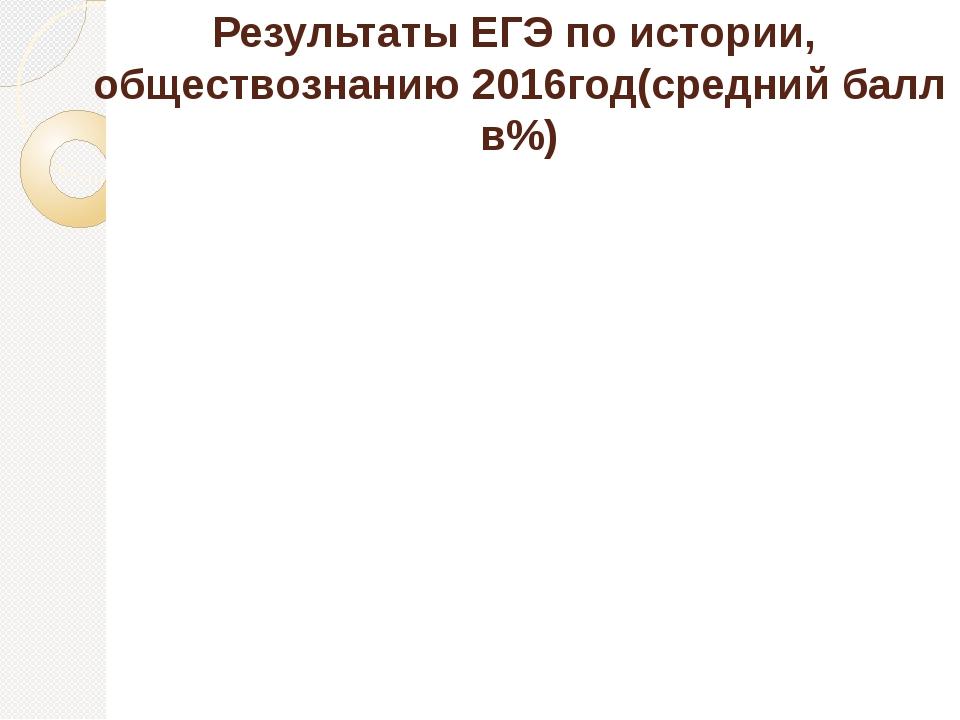 Результаты ЕГЭ по истории, обществознанию 2016год(средний балл в%)