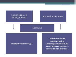 ЭКОНОМИКА И МЕНЕДЖМЕНТ АНГЛИЙСКИЙ ЯЗЫК МЕТОДЫ Эмпирические методы Синтаксиче