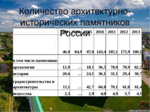 Количество архитектурно-исторических памятников России 1990 2000 2005 2010 20