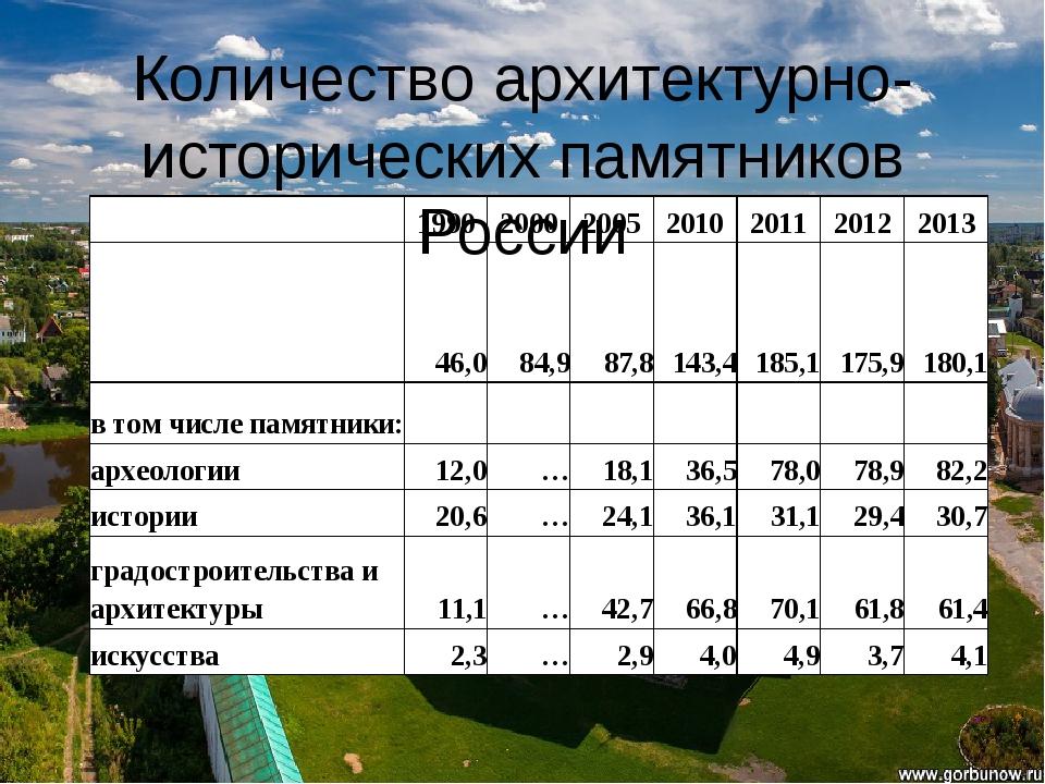 Количество архитектурно-исторических памятников России 1990 2000 2005 2010 20...