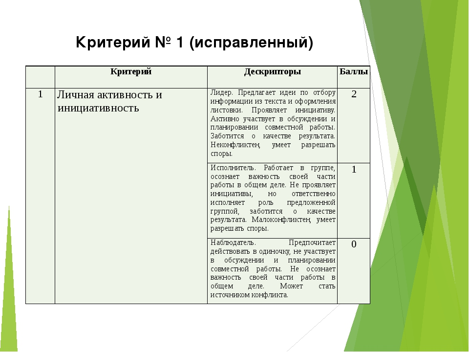 Критерий № 1 (исправленный) Критерий Дескрипторы Баллы 1 Личная активность и...