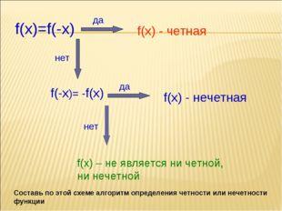 f(x)=f(-x) f(x) - четная f(-x)= -f(x) f(x) - нечетная f(x) – не является ни ч