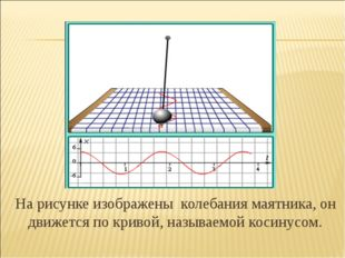 На рисунке изображены колебания маятника, он движется по кривой, называемой