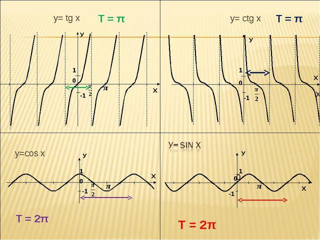 у=cos х X у= tg x у= сtg x T = π T = π T = 2π T = 2π