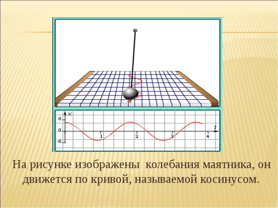 На рисунке изображены колебания маятника, он движется по кривой, называемой...