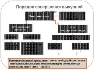 Порядок совершения выкупной сделки выкупные платежи (до 1907 г.) Выкупная сум