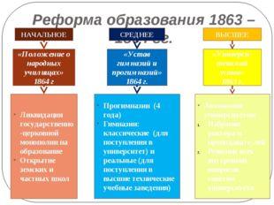 Реформа образования 1863 – 1864 гг. НАЧАЛЬНОЕ СРЕДНЕЕ ВЫСШЕЕ «Положение о нар