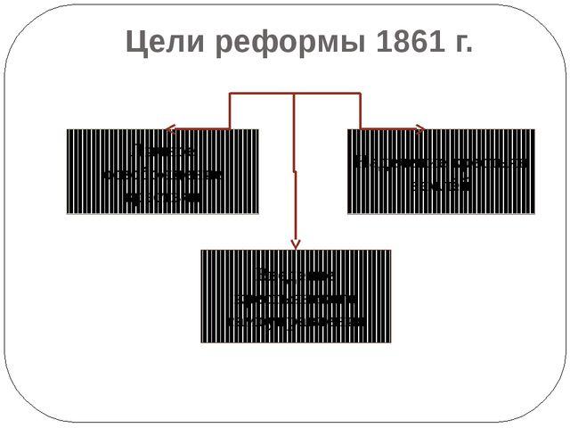Цели реформы 1861 г. Личное освобождение крестьян Наделение крестьян землёй В...