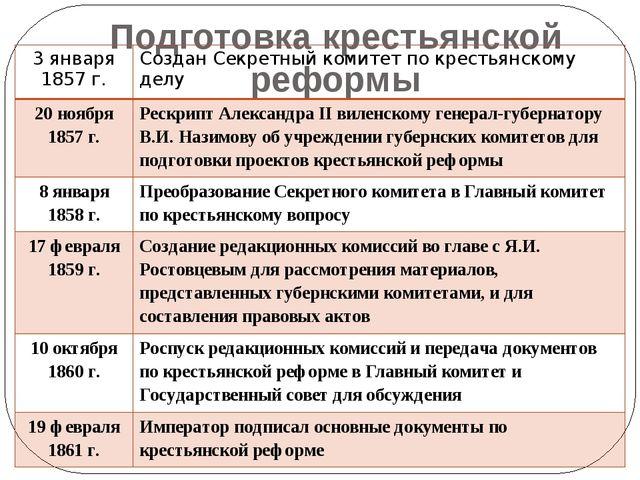 Подготовка крестьянской реформы 3 января 1857 г. Создан Секретный комитет по...