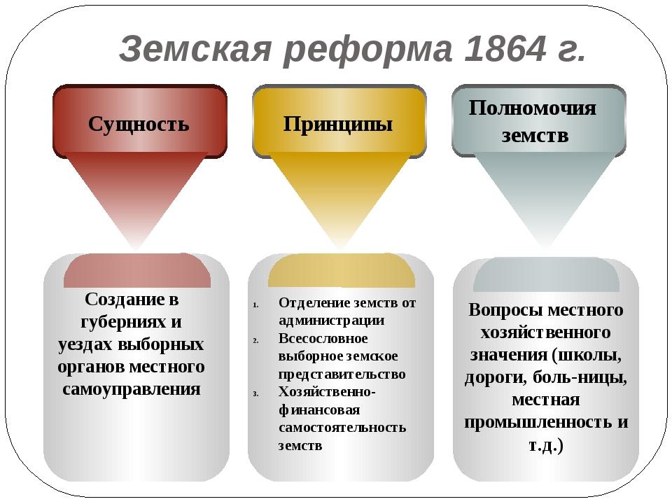 Земская реформа 1864 г. Создание в губерниях и уездах выборных органов местно...