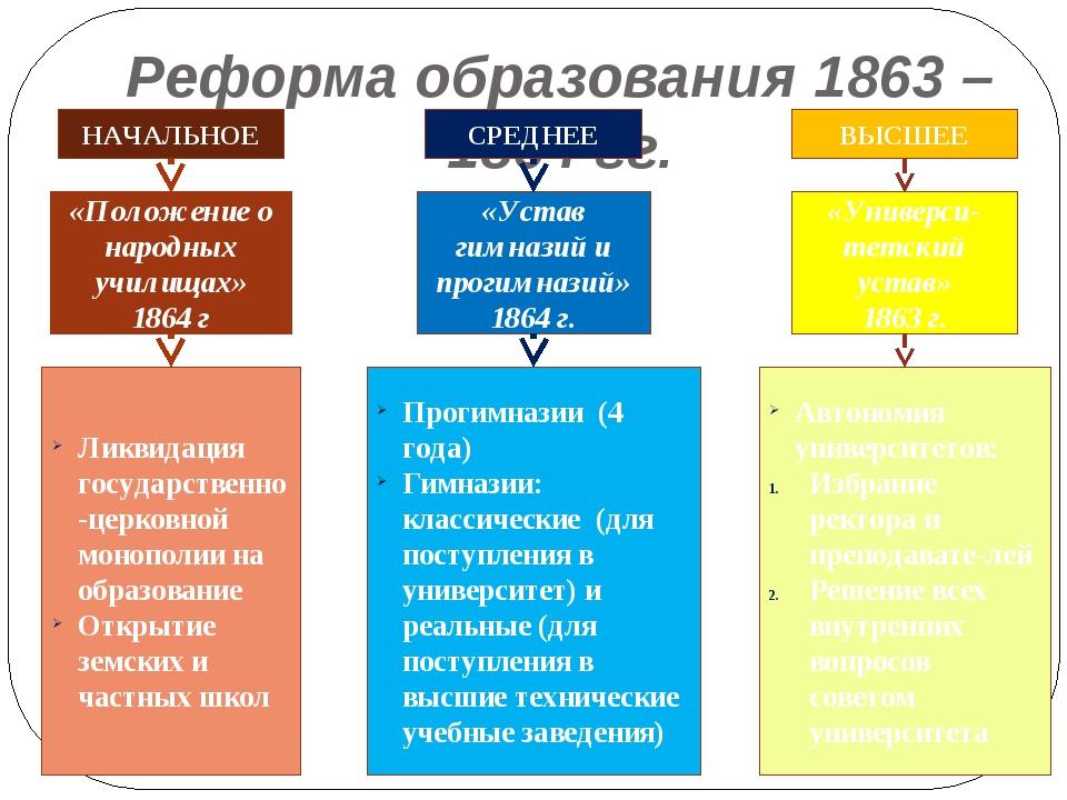 Реформа образования 1863 – 1864 гг. НАЧАЛЬНОЕ СРЕДНЕЕ ВЫСШЕЕ «Положение о нар...