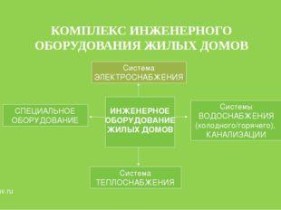 www.uprav.ru Система ТЕПЛОСНАБЖЕНИЯ Система ЭЛЕКТРОСНАБЖЕНИЯ СПЕЦИАЛЬНОЕ ОБОР