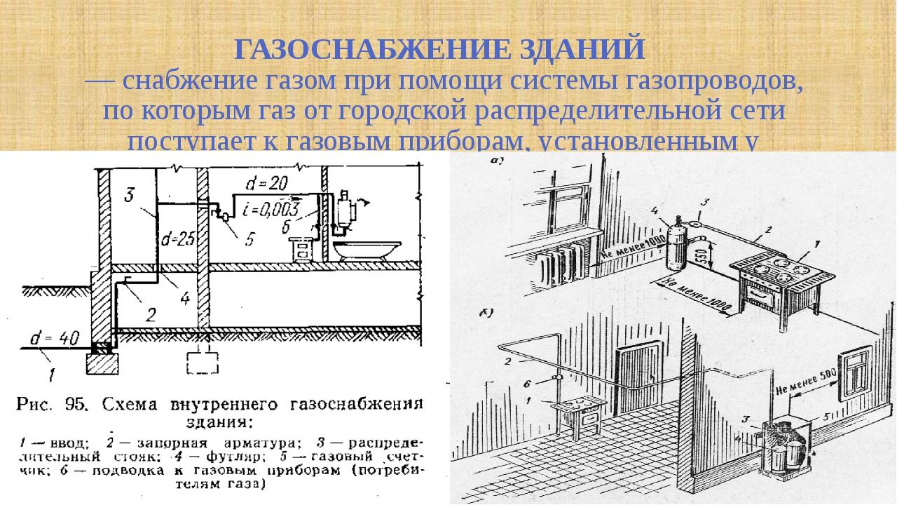 ГАЗОСНАБЖЕНИЕ ЗДАНИЙ — снабжение газом при помощи системы газопроводов, по к...